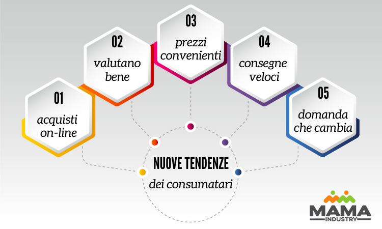 infografica nuove tendenze dei consumatori